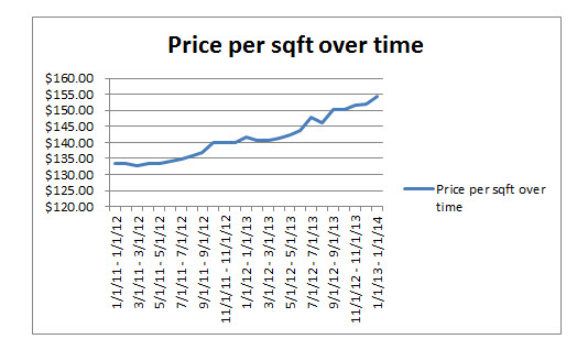 Price per sq ft over time