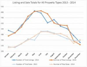 Ann Arbor Sales 2014